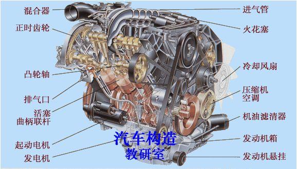 汽油发动机构造 - 汽车构造与原理学院 - 汽车情报