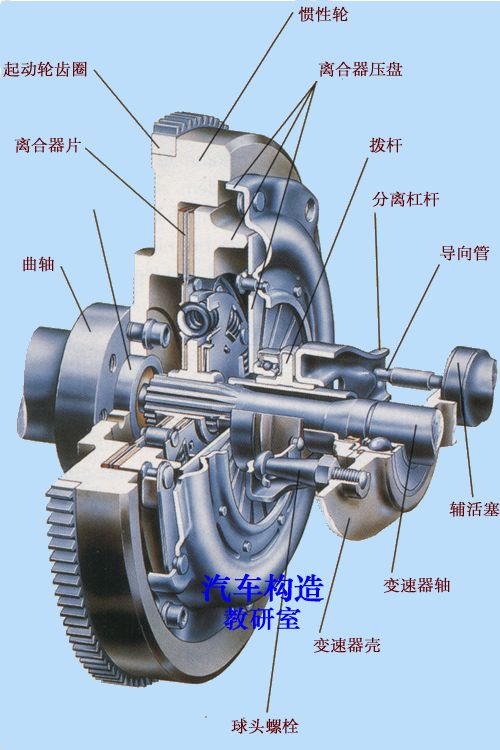 离合器构造 - 汽车构造与原理学院 - 汽车情报