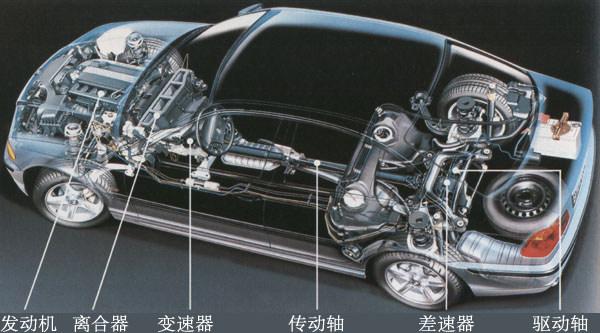 汽车传动系统组成高清图片